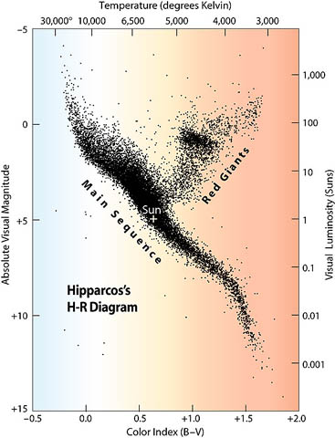 From hipparchus to hipparcos measuring the universe this stellar family tree a graph of stars colors and luminosities includes the 20853 stars whose distances and colors hipparcos measured with better ccuart Image collections